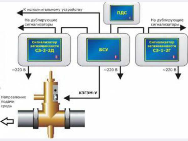 система контроля загазованности с автоматическим отключением подачи газа