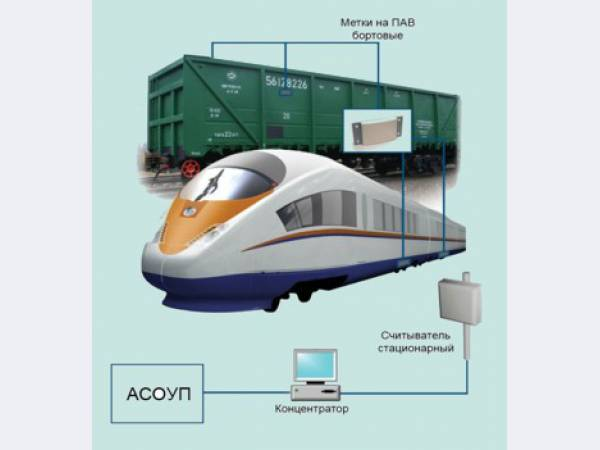 удивляет технология разработки железнодорожных туров сегодня завтра: Рыбы