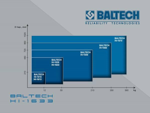 Новый индукционный нагреватель BALTECH HI-1633, съемники подшипников - Продажа Санкт-Петербург.