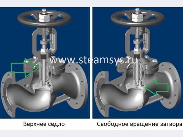 Mival 61 Клапан запорный DN65 PN16, с сильфонным уплотнением, с обратным седлом, материал корпуса -