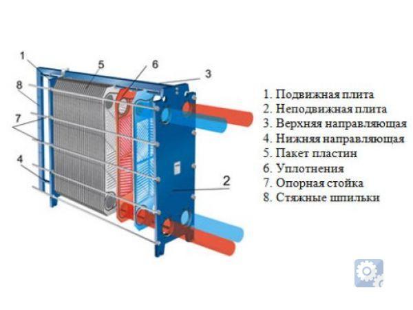 Замена скоростного теплообменника на пластинчатый теплообменник отопления нн 14a цена