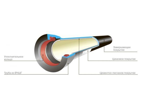 Труба чугунная, канализационные трубы, труба чугунная канализационная