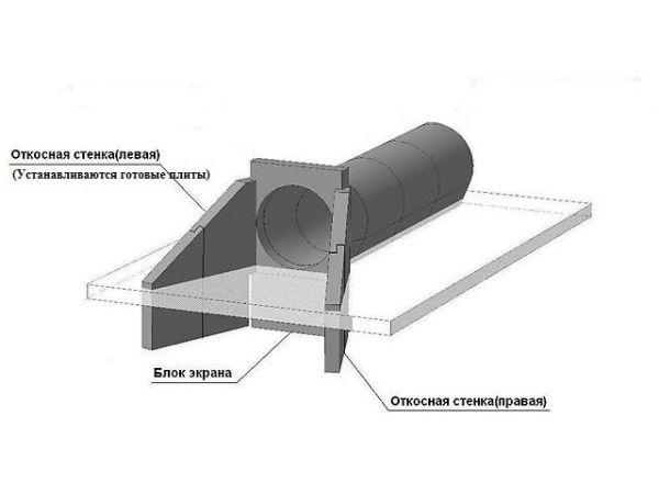 Трубы железобетонные (ЖБ)