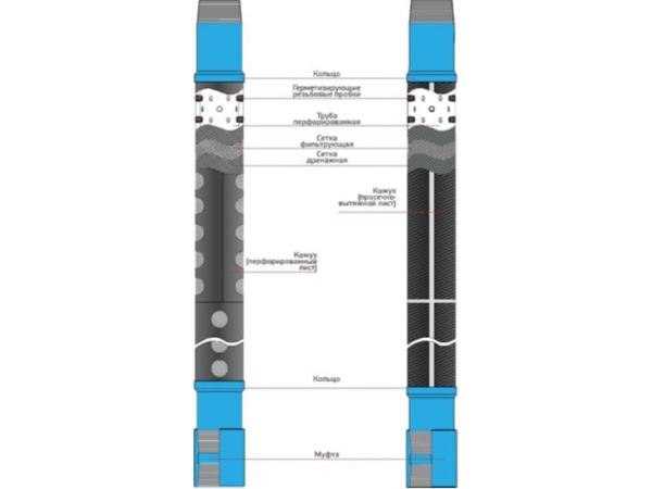 Противопесочные скважинные фильтры типа ФСМ/ФСМП