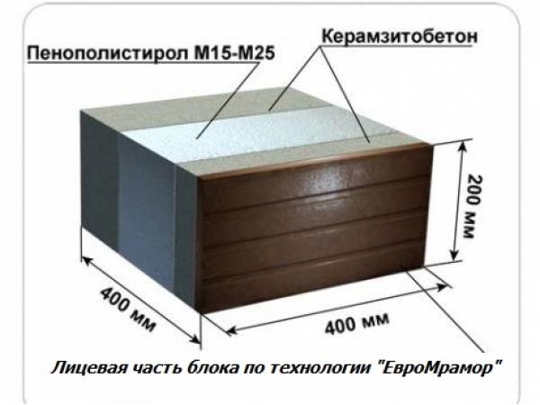 Универсальный станок по теплоблокам,блокам,плитке под мрамор