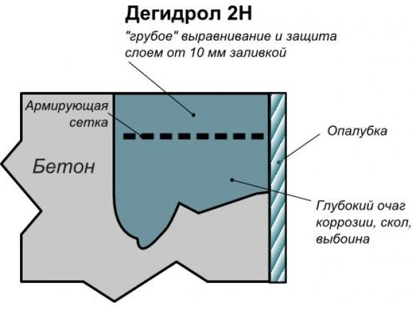 Дегидрол марка 2Н Ремонтный грубый наливной