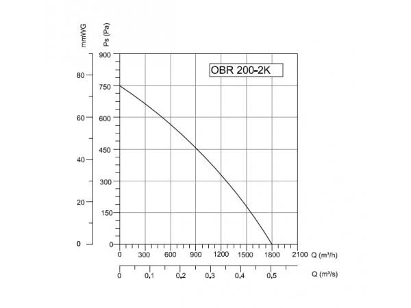 Радиальный вентилятор OBR 200M-2K напрямую от производителя