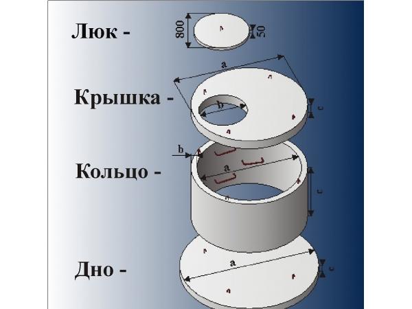 Кольца для колодца