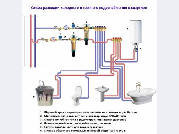 Схемы разводка водопроводная в квартире