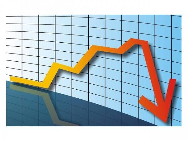 Промышленный выпуск в России рухнул на 4,5%
